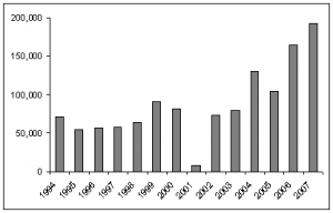 Afghanistan opium poppy cultivation, 1994-2007
